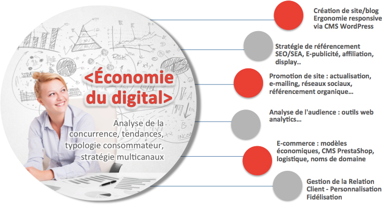 Stratégie digitale Nantes